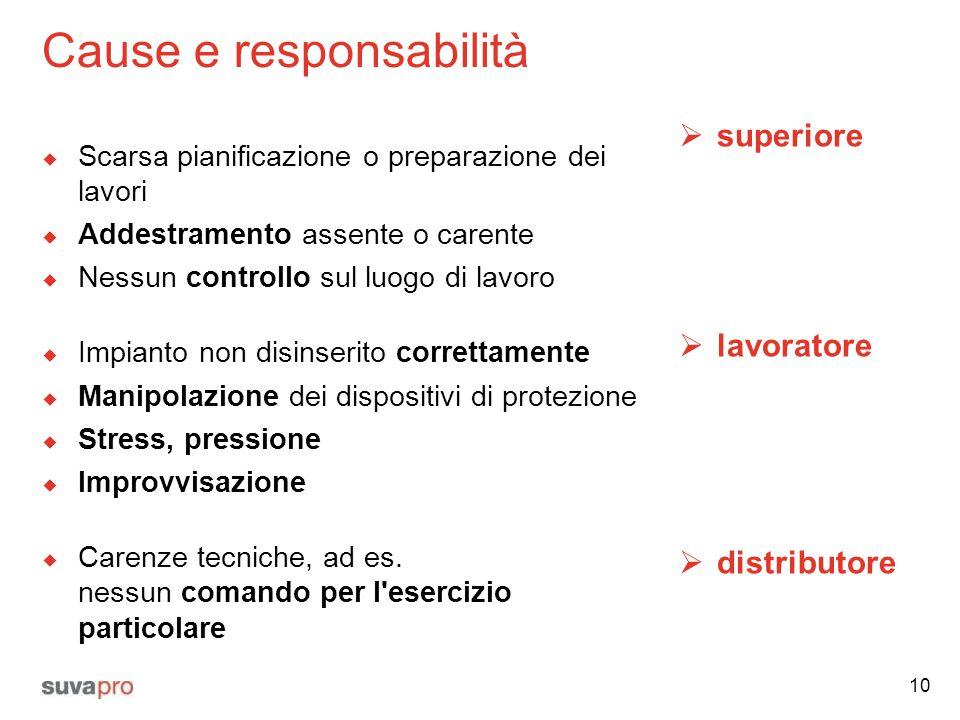 Cause e responsabilità  Scarsa pianificazione o preparazione dei lavori  Addestramento assente o carente  Nessun controllo sul luogo di lavoro  Im