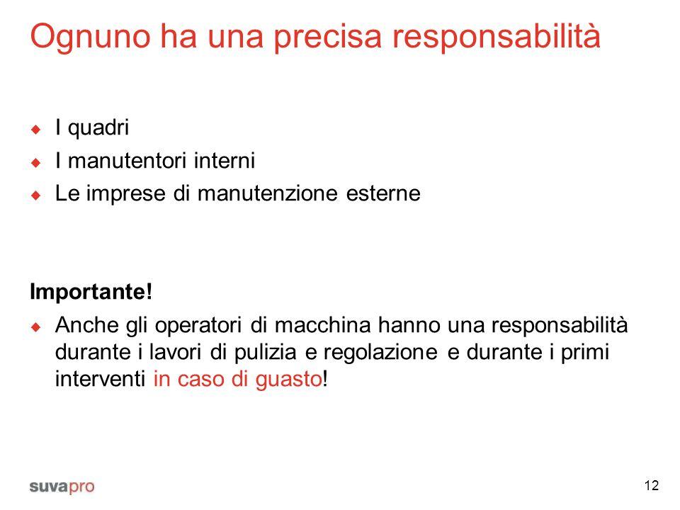Ognuno ha una precisa responsabilità  I quadri  I manutentori interni  Le imprese di manutenzione esterne Importante!  Anche gli operatori di macc
