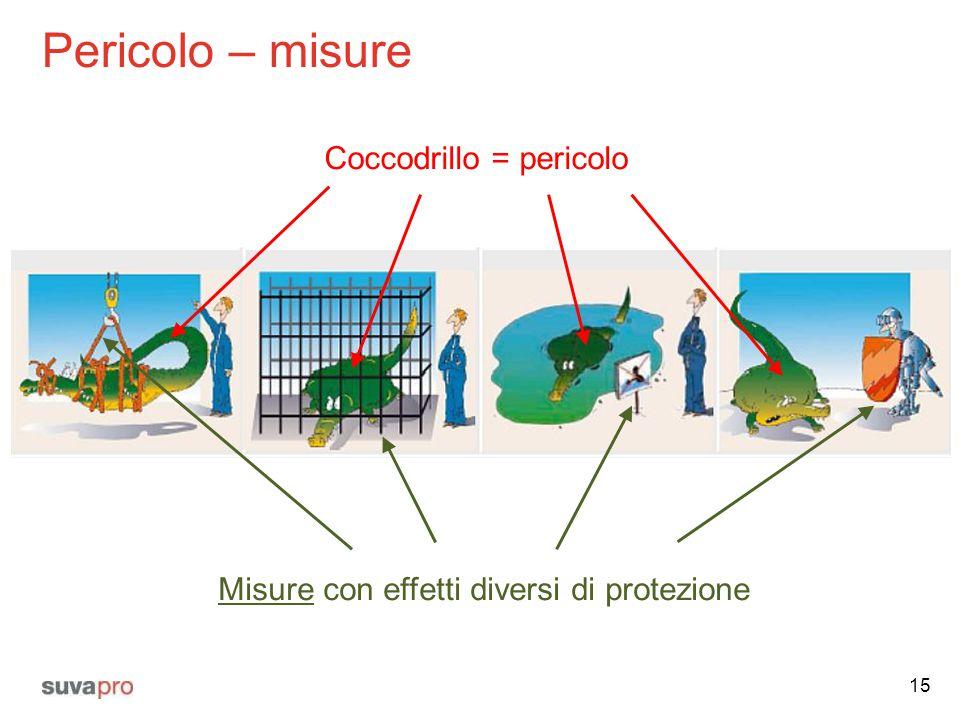 Pericolo – misure 15 Misure con effetti diversi di protezione Coccodrillo = pericolo