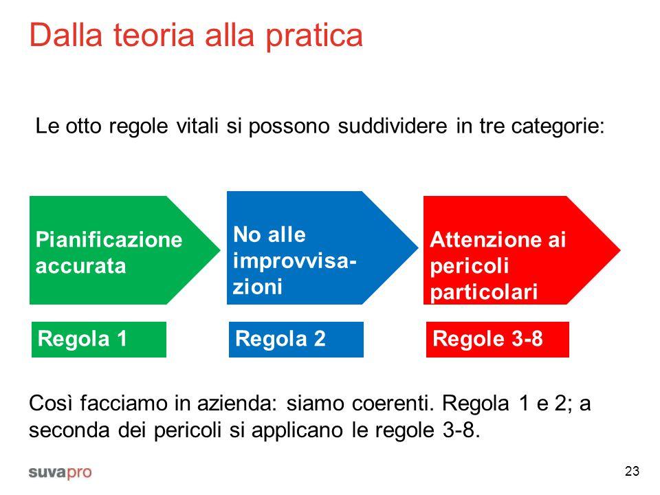 Dalla teoria alla pratica 23 Le otto regole vitali si possono suddividere in tre categorie: Pianificazione accurata Attenzione ai pericoli particolari