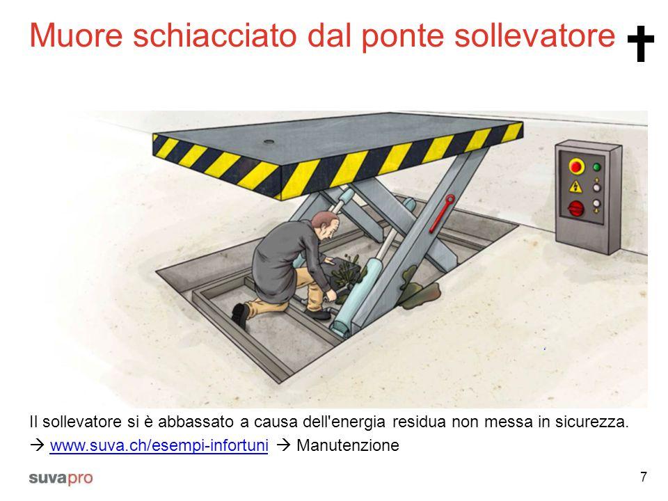 Muore schiacciato dal ponte sollevatore 7 Il sollevatore si è abbassato a causa dell'energia residua non messa in sicurezza.  www.suva.ch/esempi-info