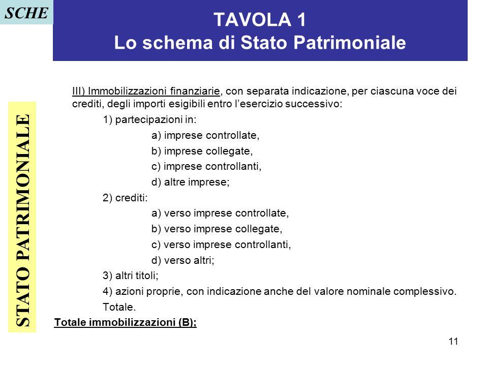 11 TAVOLA 1 Lo schema di Stato Patrimoniale III) Immobilizzazioni finanziarie, con separata indicazione, per ciascuna voce dei crediti, degli importi