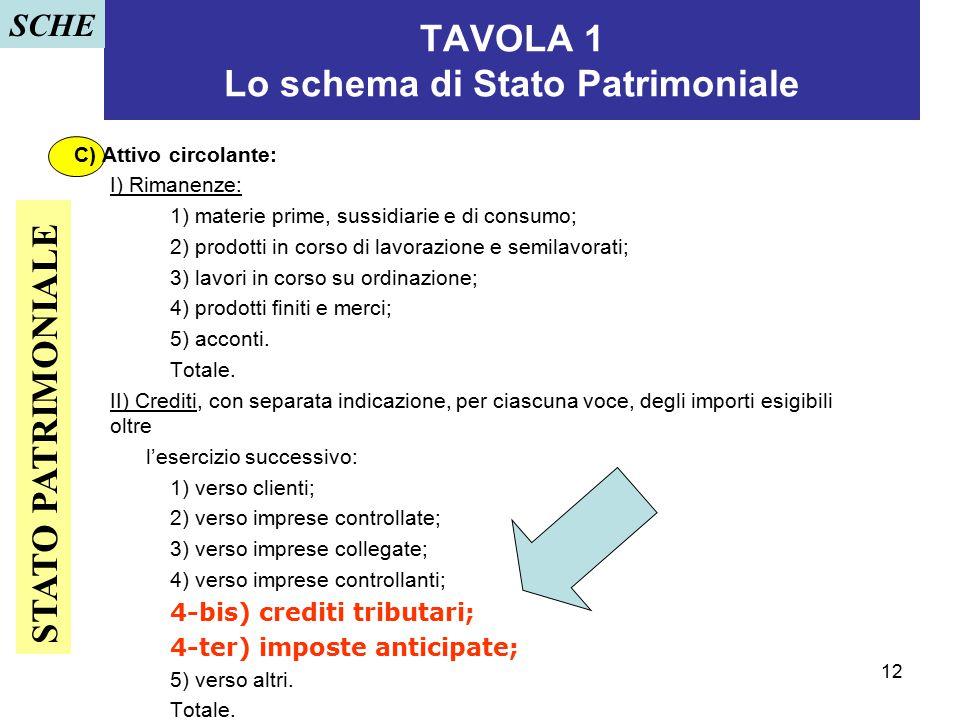 12 TAVOLA 1 Lo schema di Stato Patrimoniale C) Attivo circolante: I) Rimanenze: 1) materie prime, sussidiarie e di consumo; 2) prodotti in corso di la