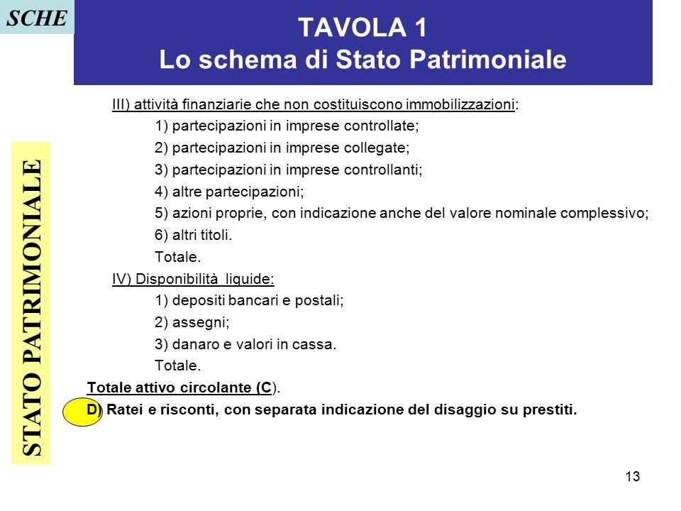 13 TAVOLA 1 Lo schema di Stato Patrimoniale III) attività finanziarie che non costituiscono immobilizzazioni: 1) partecipazioni in imprese controllate