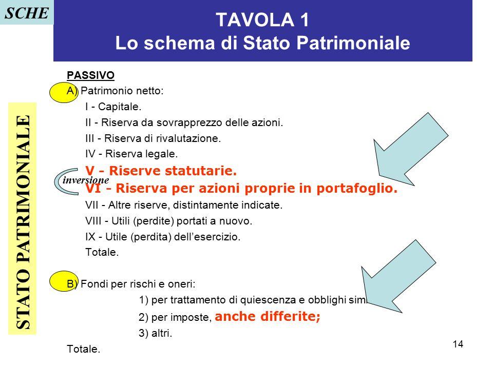 14 TAVOLA 1 Lo schema di Stato Patrimoniale PASSIVO A) Patrimonio netto: I - Capitale. II - Riserva da sovrapprezzo delle azioni. III - Riserva di riv