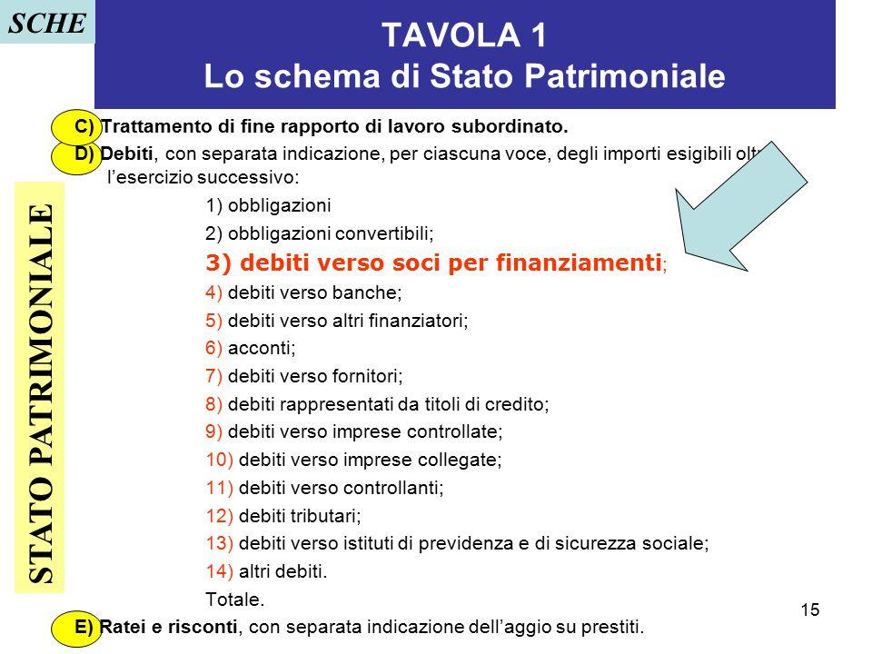 15 TAVOLA 1 Lo schema di Stato Patrimoniale C) Trattamento di fine rapporto di lavoro subordinato. D) Debiti, con separata indicazione, per ciascuna v