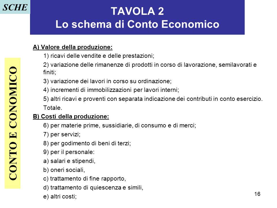 16 TAVOLA 2 Lo schema di Conto Economico A) Valore della produzione: 1) ricavi delle vendite e delle prestazioni; 2) variazione delle rimanenze di pro