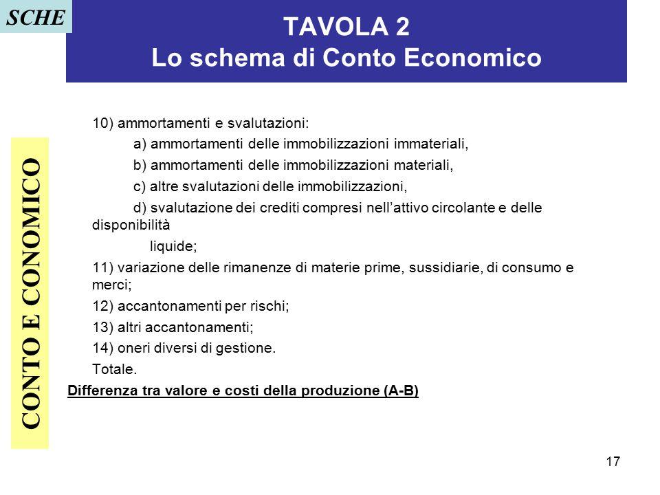 17 TAVOLA 2 Lo schema di Conto Economico 10) ammortamenti e svalutazioni: a) ammortamenti delle immobilizzazioni immateriali, b) ammortamenti delle im