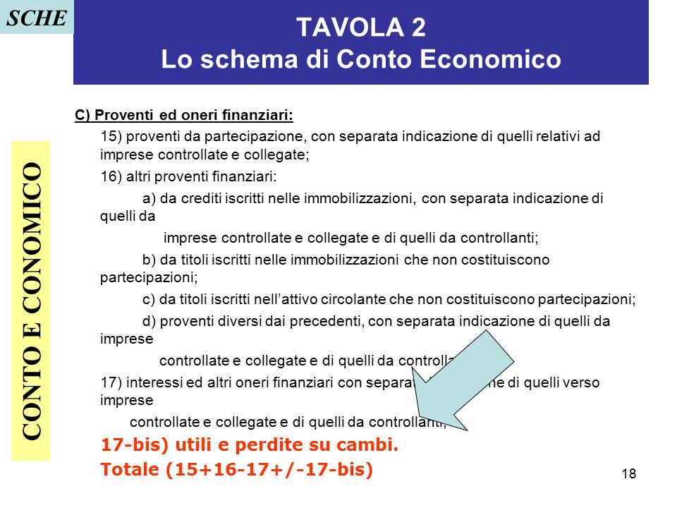 18 TAVOLA 2 Lo schema di Conto Economico C) Proventi ed oneri finanziari: 15) proventi da partecipazione, con separata indicazione di quelli relativi