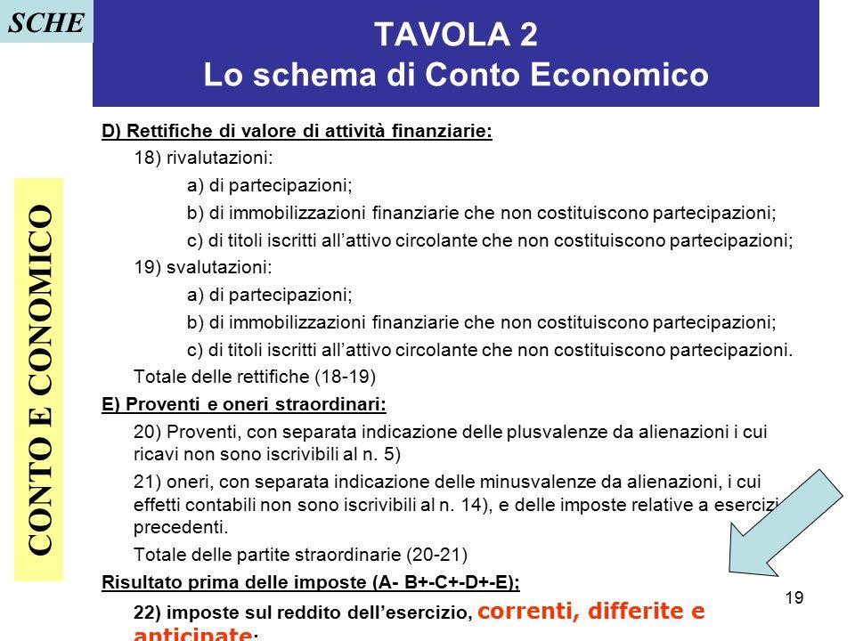 19 TAVOLA 2 Lo schema di Conto Economico D) Rettifiche di valore di attività finanziarie: 18) rivalutazioni: a) di partecipazioni; b) di immobilizzazi