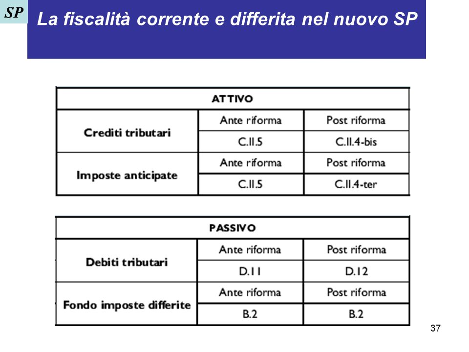 37 La fiscalità corrente e differita nel nuovo SP. SP