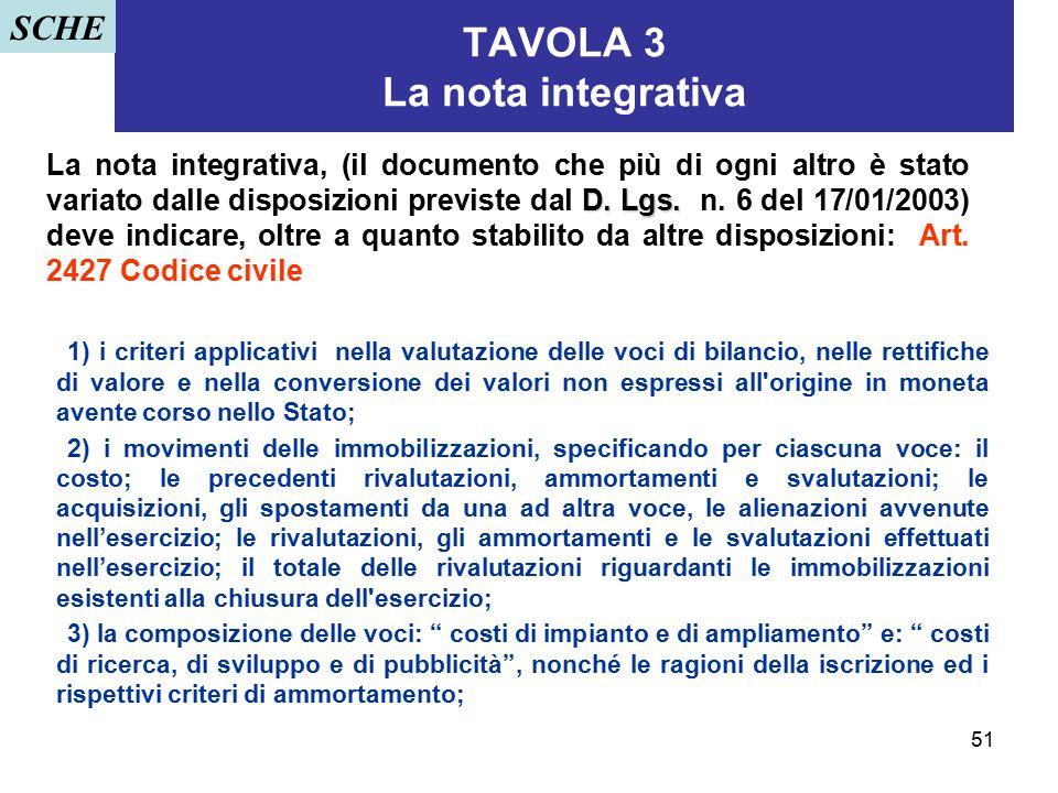 51 D. Lgs. La nota integrativa, (il documento che più di ogni altro è stato variato dalle disposizioni previste dal D. Lgs. n. 6 del 17/01/2003) deve