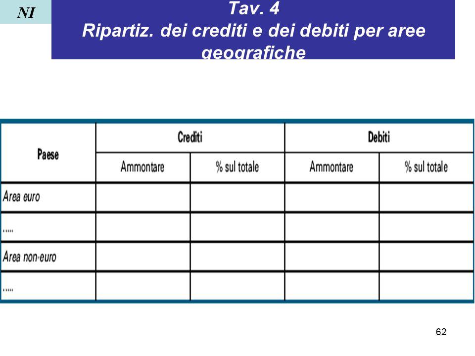 62 Tav. 4 Ripartiz. dei crediti e dei debiti per aree geografiche NI