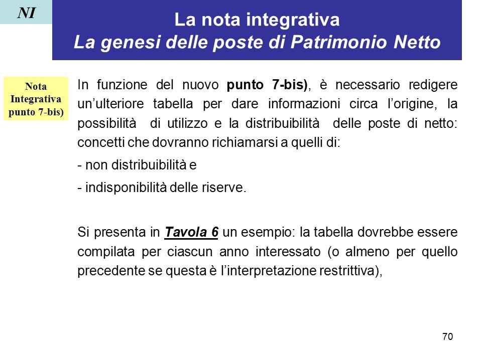 70 La nota integrativa La genesi delle poste di Patrimonio Netto In funzione del nuovo punto 7-bis), è necessario redigere un'ulteriore tabella per da