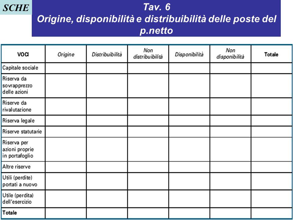 71 Tav. 6 Origine, disponibilità e distribuibilità delle poste del p.netto SCHE