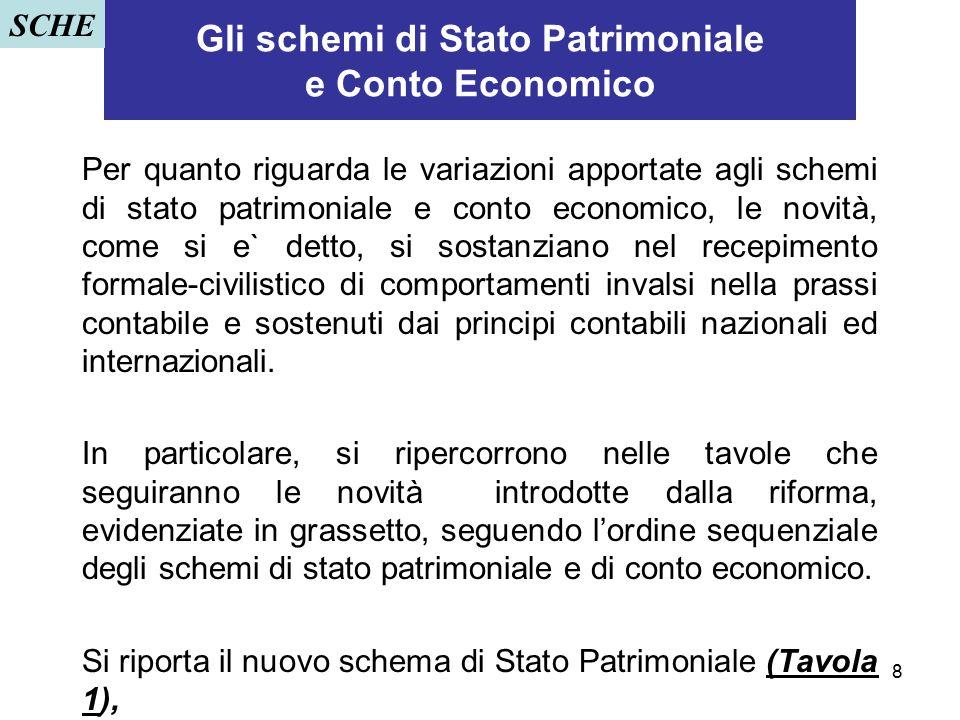 8 Gli schemi di Stato Patrimoniale e Conto Economico Per quanto riguarda le variazioni apportate agli schemi di stato patrimoniale e conto economico,