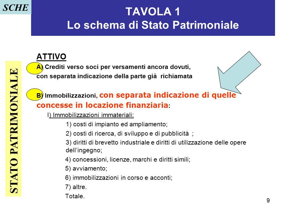 9 TAVOLA 1 Lo schema di Stato Patrimoniale ATTIVO A) Crediti verso soci per versamenti ancora dovuti, con separata indicazione della parte già richiam