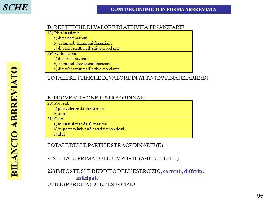 95 D. RETTIFICHE DI VALORE DI ATTIVITA' FINANZIARIE 18) Rivalutazioni: a) di partecipazioni b) di immobilizzazioni finanziarie c) di titoli iscritti n