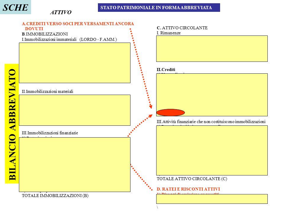 96 STATO PATRIMONIALE IN FORMA ABBREVIATA A.CREDITI VERSO SOCI PER VERSAMENTI ANCORA DOVUTI B.IMMOBILIZZAZIONI I.Immobilizzazioni immateriali (LORDO -