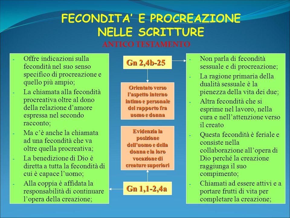FECONDITA' E PROCREAZIONE NELLE SCRITTURE ANTICO TESTAMENTO Gn 2,4b-25 Gn 1,1-2,4a Orientato verso l'aspetto interno intimo e personale del rapporto fra uomo e donna Evidenzia la posizione dell'uomo e della donna e la loro vocazione di creature superiori - Non parla di fecondità sessuale e di procreazione; - La ragione primaria della dualità sessuale è la pienezza della vita dei due; - Altra fecondità che si esprime nel lavoro, nella cura e nell'attenzione verso il creato - Questa fecondità è feriale e consiste nella collaborazione all'opera di Dio perché la creazione raggiunga il suo compimento; - Chiamati ad essere attivi e a portare frutti di vita per completare la creazione; - Offre indicazioni sulla fecondità nel suo senso specifico di procreazione e quello più ampio; - La chiamata alla fecondità procreativa oltre al dono della relazione d'amore espressa nel secondo racconto; - Ma c'è anche la chiamata ad una fecondità che va oltre quella procreativa; - La benedizione di Dio è diretta a tutta la fecondità di cui è capace l'uomo; - Alla coppia è affidata la responsabilità di continuare l'opera della creazione;