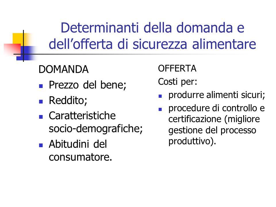 Determinanti della domanda e dell'offerta di sicurezza alimentare DOMANDA Prezzo del bene; Reddito; Caratteristiche socio-demografiche; Abitudini del consumatore.