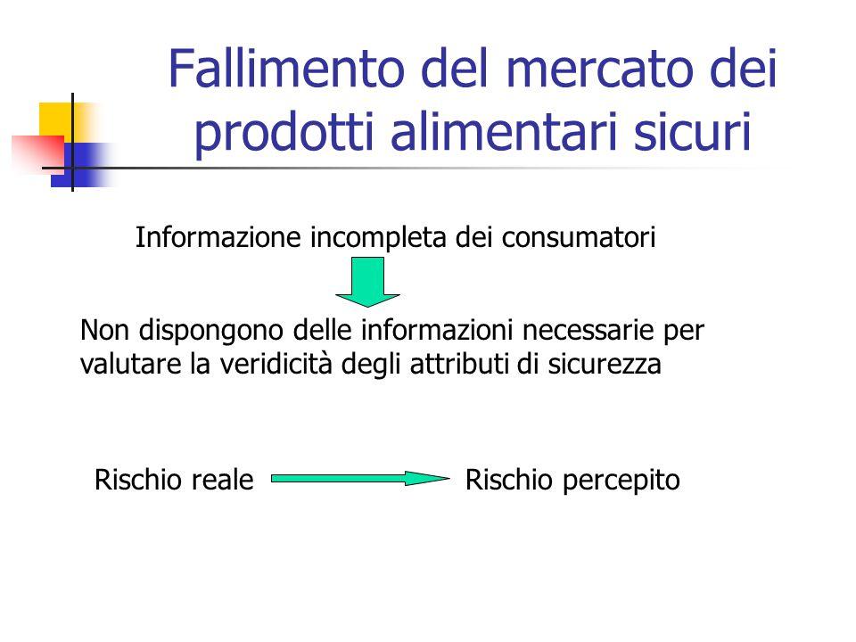 Fallimento del mercato dei prodotti alimentari sicuri Informazione incompleta dei consumatori Non dispongono delle informazioni necessarie per valutare la veridicità degli attributi di sicurezza Rischio realeRischio percepito