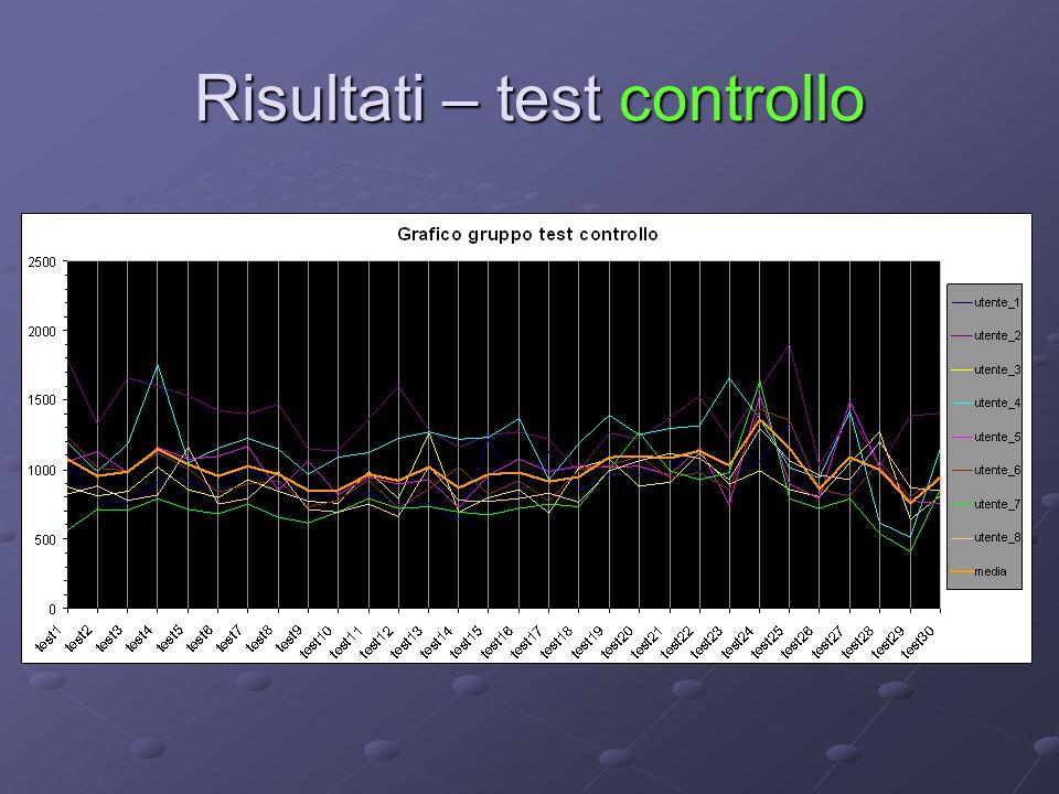 Risultati – test controllo