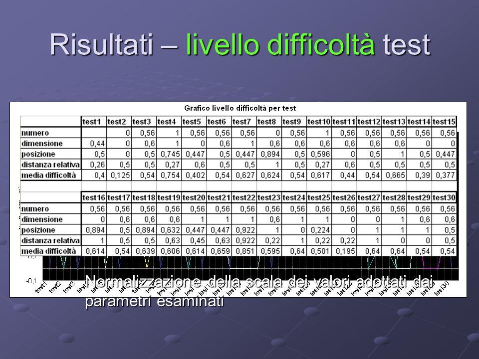 Risultati – livello difficoltà test Normalizzazione della scala dei valori adottati dai parametri esaminati