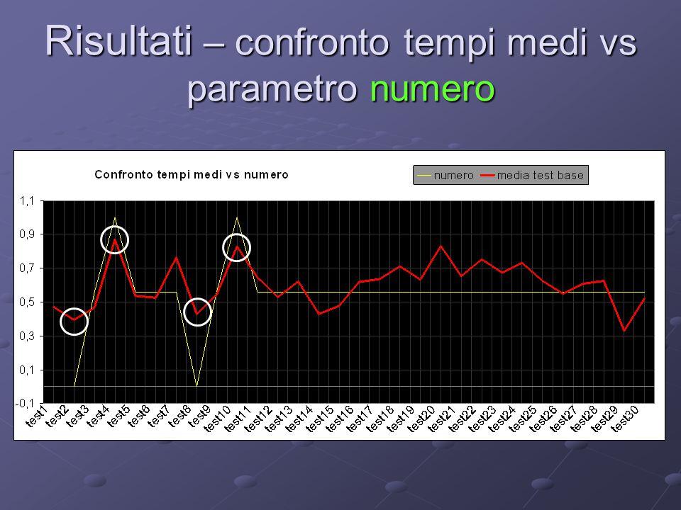 Risultati – confronto tempi medi vs parametro numero