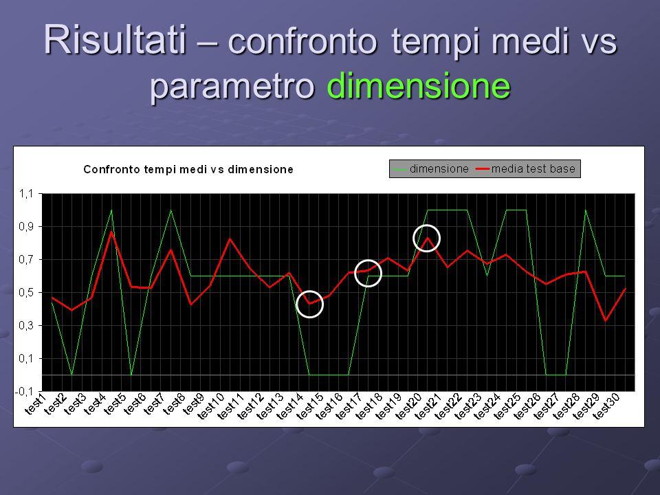 Risultati – confronto tempi medi vs parametro dimensione