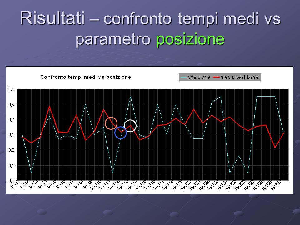 Risultati – confronto tempi medi vs parametro posizione