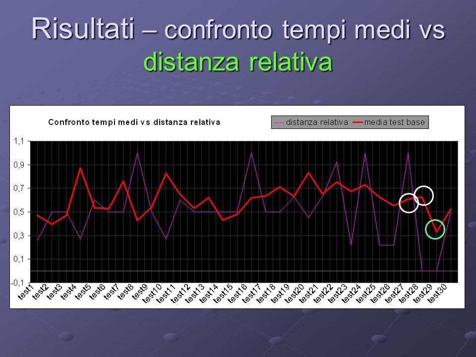 Risultati – confronto tempi medi vs distanza relativa