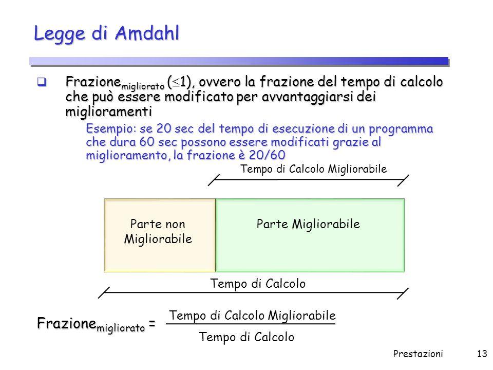 Prestazioni13 Legge di Amdahl  Frazione migliorato (  1), ovvero la frazione del tempo di calcolo che può essere modificato per avvantaggiarsi dei m