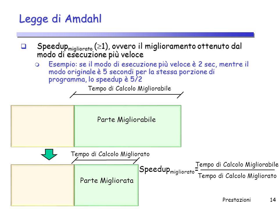 Prestazioni14 Legge di Amdahl  Speedup migliorato (  1), ovvero il miglioramento ottenuto dal modo di esecuzione più veloce m Esempio: se il modo di