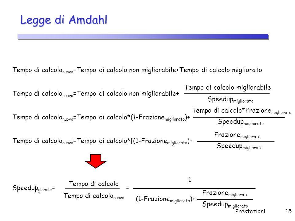 Prestazioni15 Legge di Amdahl Tempo di calcolo nuovo =Tempo di calcolo non migliorabile+Tempo di calcolo migliorato Tempo di calcolo nuovo =Tempo di c