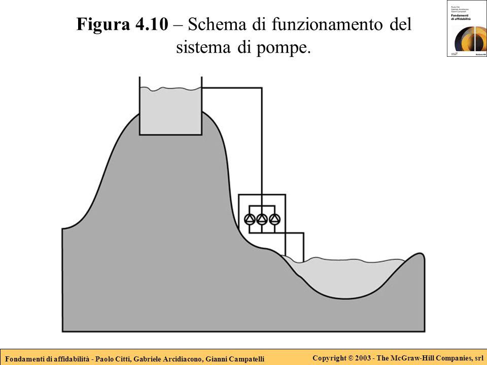 Fondamenti di affidabilità - Paolo Citti, Gabriele Arcidiacono, Gianni Campatelli Copyright © 2003 - The McGraw-Hill Companies, srl Figura 4.10 – Schema di funzionamento del sistema di pompe.