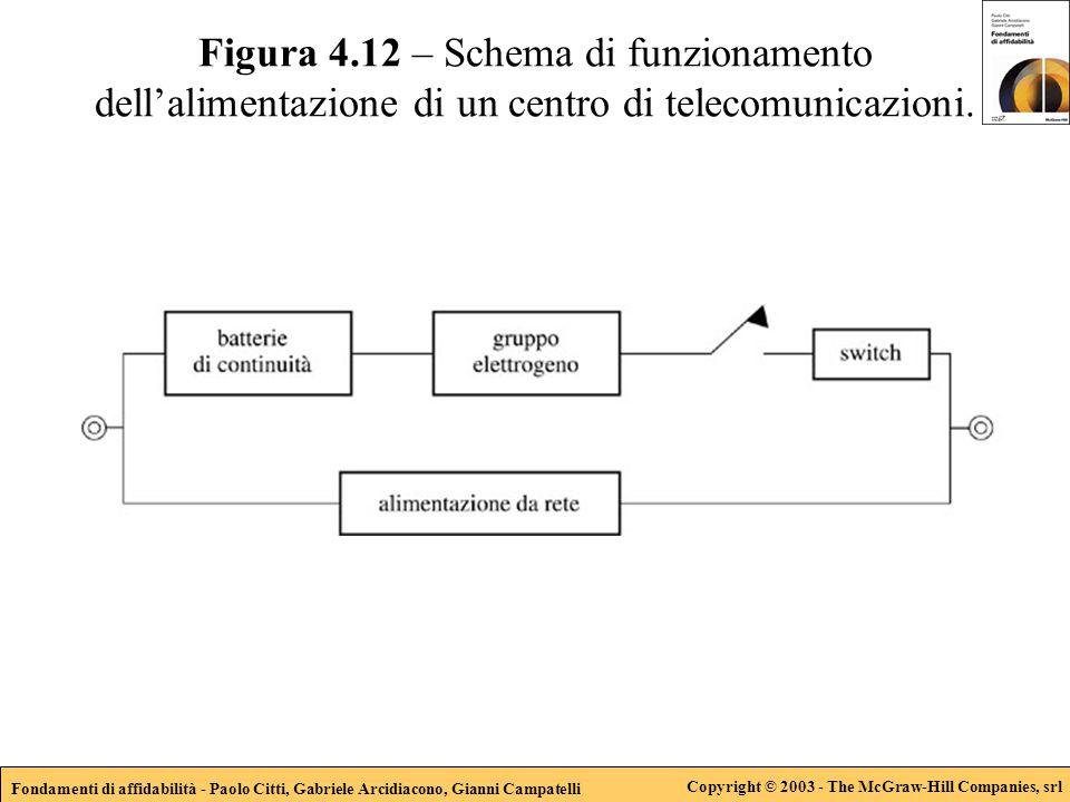 Fondamenti di affidabilità - Paolo Citti, Gabriele Arcidiacono, Gianni Campatelli Copyright © 2003 - The McGraw-Hill Companies, srl Figura 4.12 – Sche