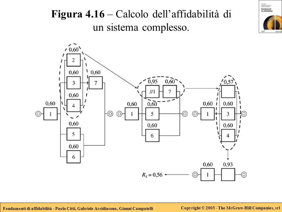 Fondamenti di affidabilità - Paolo Citti, Gabriele Arcidiacono, Gianni Campatelli Copyright © 2003 - The McGraw-Hill Companies, srl Figura 4.16 – Calcolo dell'affidabilità di un sistema complesso.