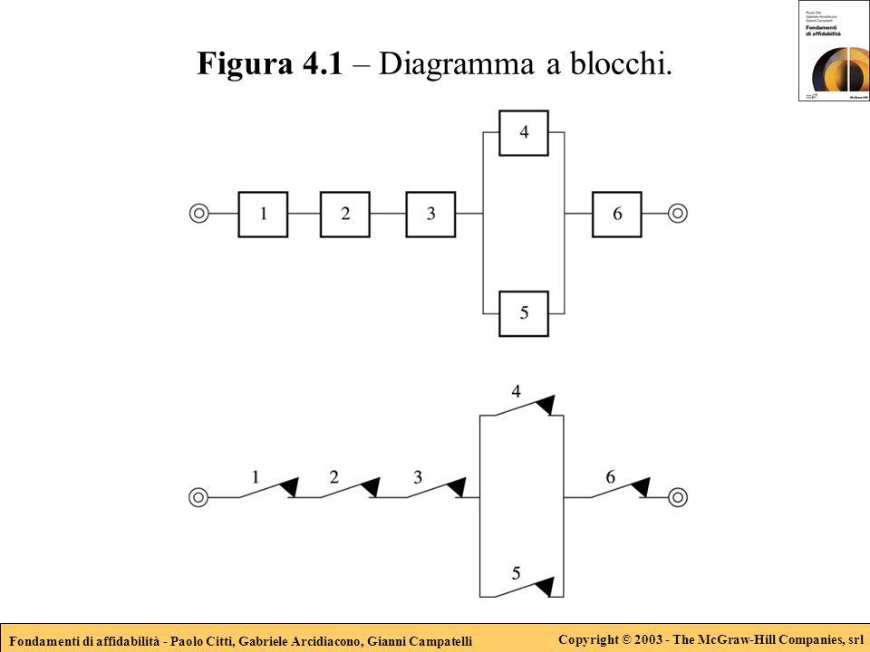 Fondamenti di affidabilità - Paolo Citti, Gabriele Arcidiacono, Gianni Campatelli Copyright © 2003 - The McGraw-Hill Companies, srl Figura 4.1 – Diagramma a blocchi.
