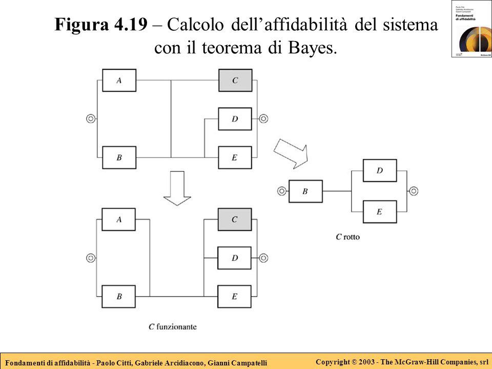 Fondamenti di affidabilità - Paolo Citti, Gabriele Arcidiacono, Gianni Campatelli Copyright © 2003 - The McGraw-Hill Companies, srl Figura 4.19 – Calc