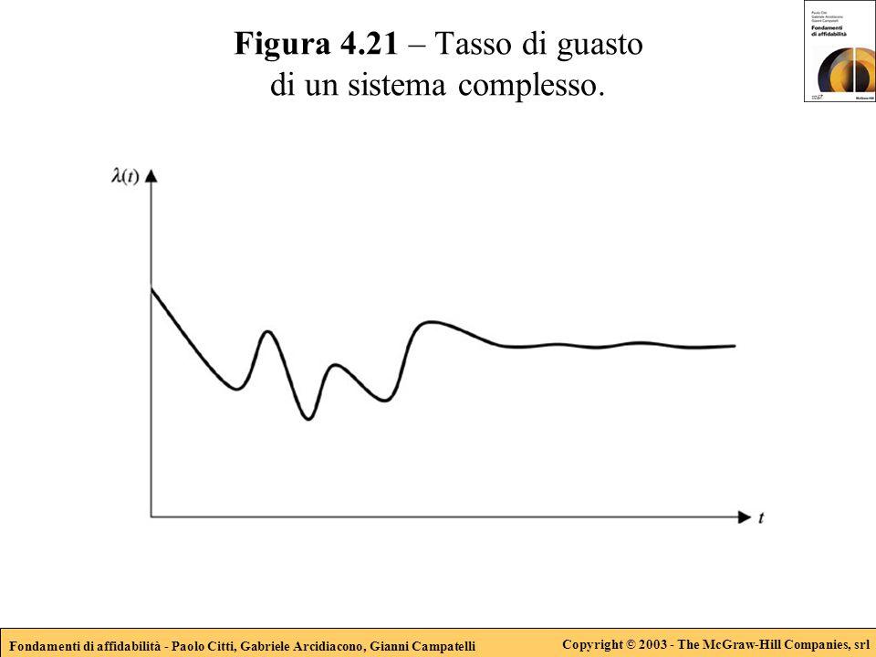 Fondamenti di affidabilità - Paolo Citti, Gabriele Arcidiacono, Gianni Campatelli Copyright © 2003 - The McGraw-Hill Companies, srl Figura 4.21 – Tasso di guasto di un sistema complesso.