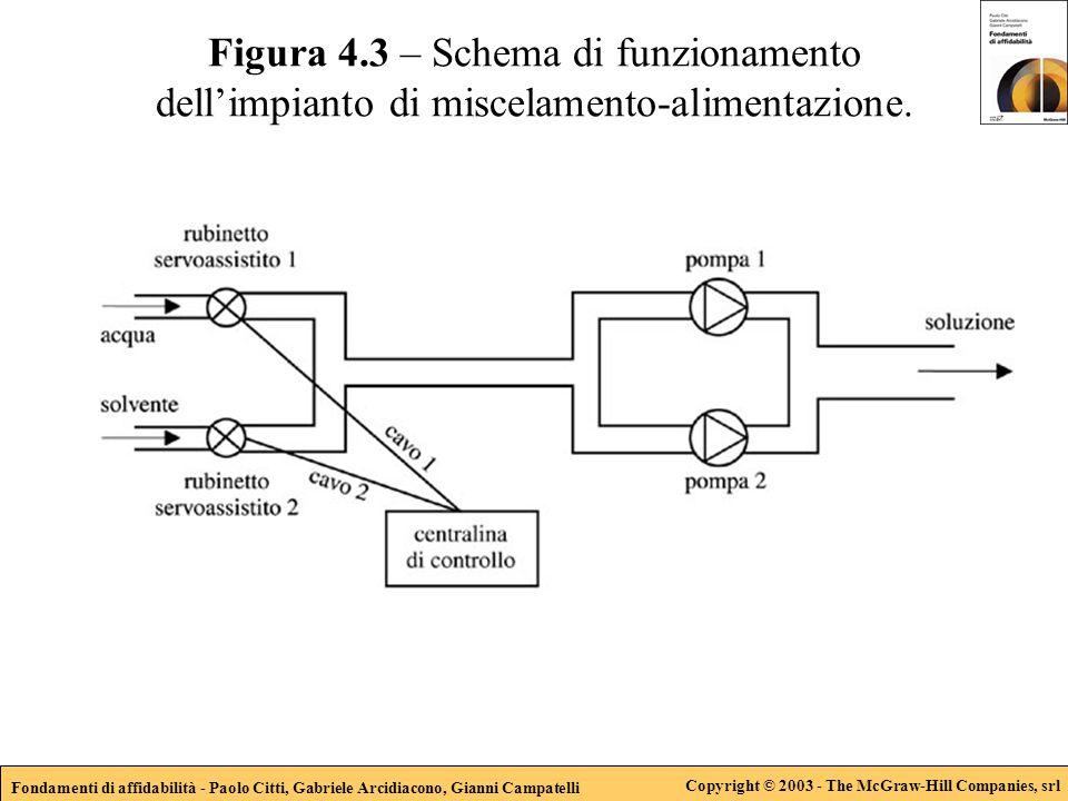 Fondamenti di affidabilità - Paolo Citti, Gabriele Arcidiacono, Gianni Campatelli Copyright © 2003 - The McGraw-Hill Companies, srl Figura 4.3 – Schem