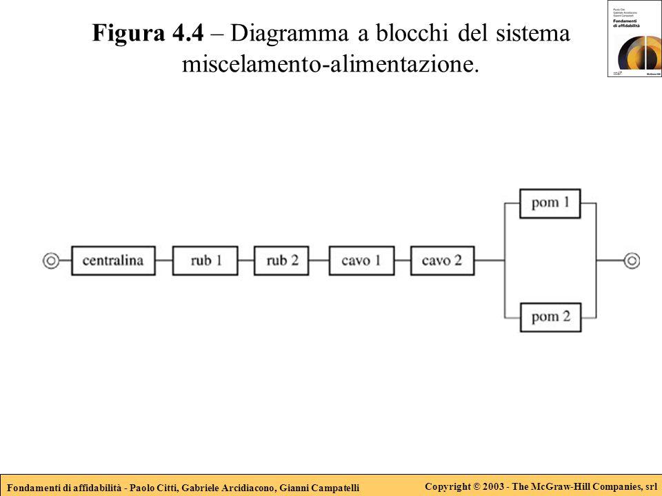 Fondamenti di affidabilità - Paolo Citti, Gabriele Arcidiacono, Gianni Campatelli Copyright © 2003 - The McGraw-Hill Companies, srl Figura 4.4 – Diagramma a blocchi del sistema miscelamento-alimentazione.