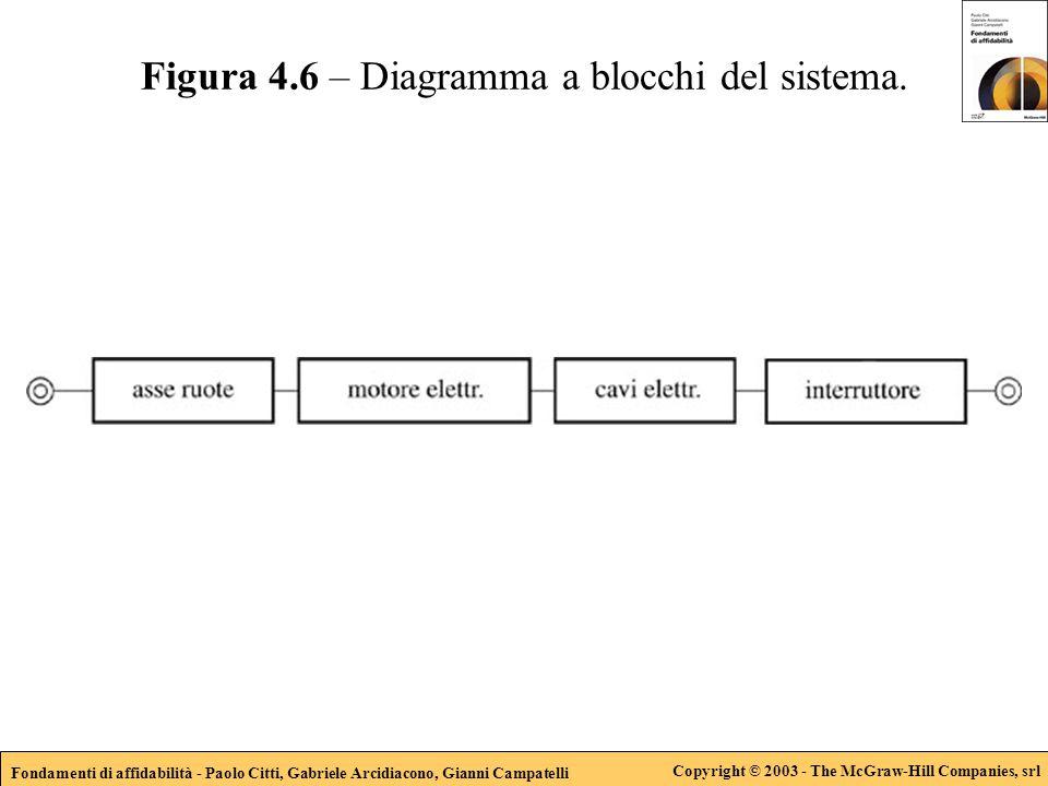 Fondamenti di affidabilità - Paolo Citti, Gabriele Arcidiacono, Gianni Campatelli Copyright © 2003 - The McGraw-Hill Companies, srl Figura 4.6 – Diagramma a blocchi del sistema.