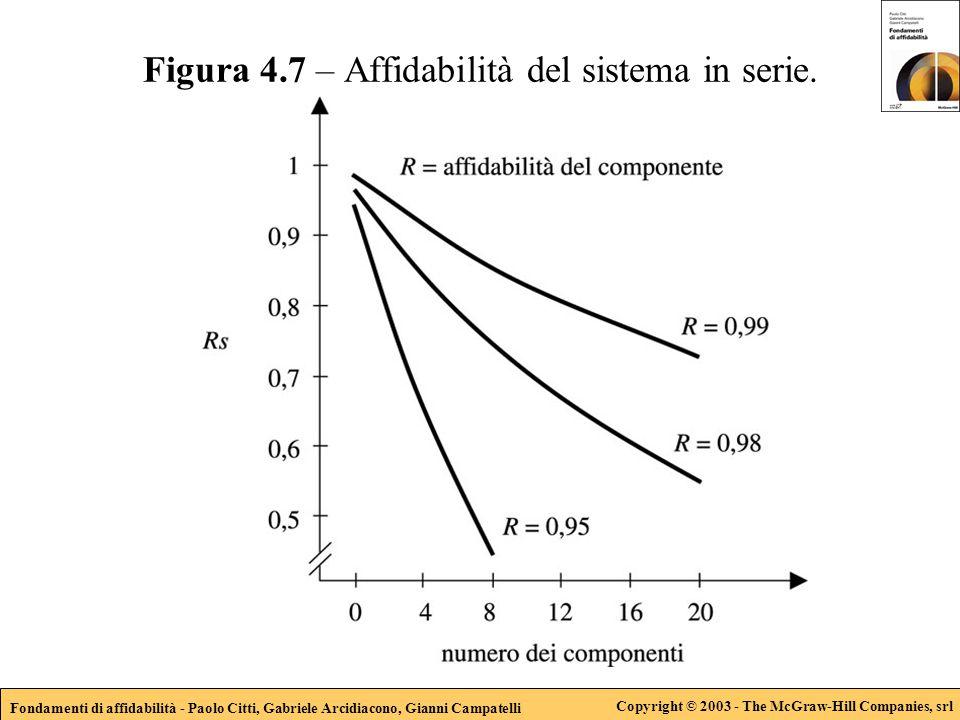 Fondamenti di affidabilità - Paolo Citti, Gabriele Arcidiacono, Gianni Campatelli Copyright © 2003 - The McGraw-Hill Companies, srl Figura 4.8 – Diagramma a blocchi di una configurazione in parallelo.