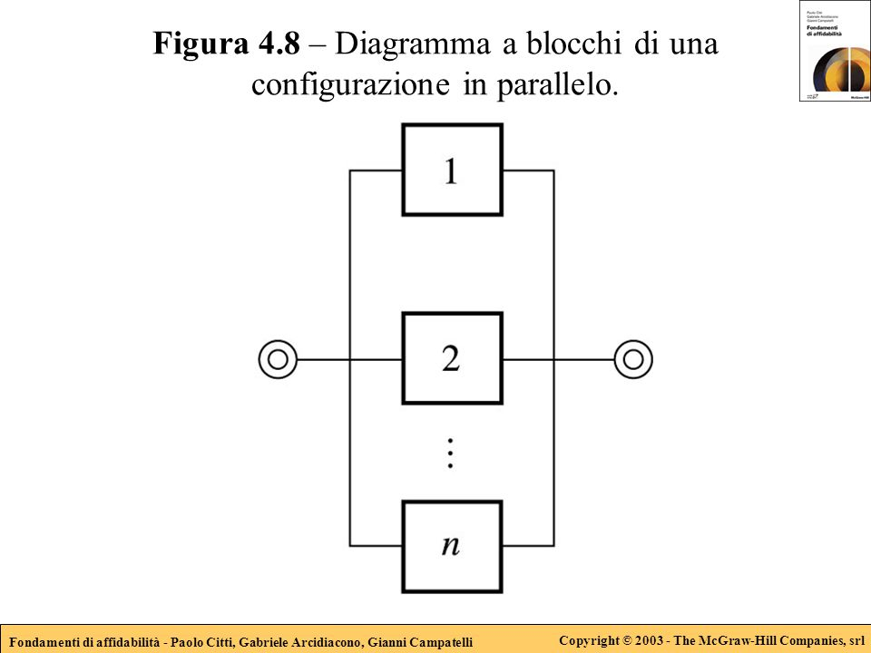 Fondamenti di affidabilità - Paolo Citti, Gabriele Arcidiacono, Gianni Campatelli Copyright © 2003 - The McGraw-Hill Companies, srl Figura 4.19 – Calcolo dell'affidabilità del sistema con il teorema di Bayes.