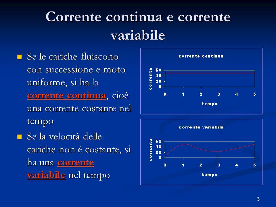 3 Corrente continua e corrente variabile Se le cariche fluiscono con successione e moto uniforme, si ha la corrente continua, cioè una corrente costan