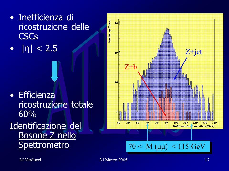 M.Verducci31 Marzo 200517 Inefficienza di ricostruzione delle CSCs |η| < 2.5 Efficienza ricostruzione totale 60% Identificazione del Bosone Z nello Spettrometro 70 < M (μμ) < 115 GeV Z+b Z+jet