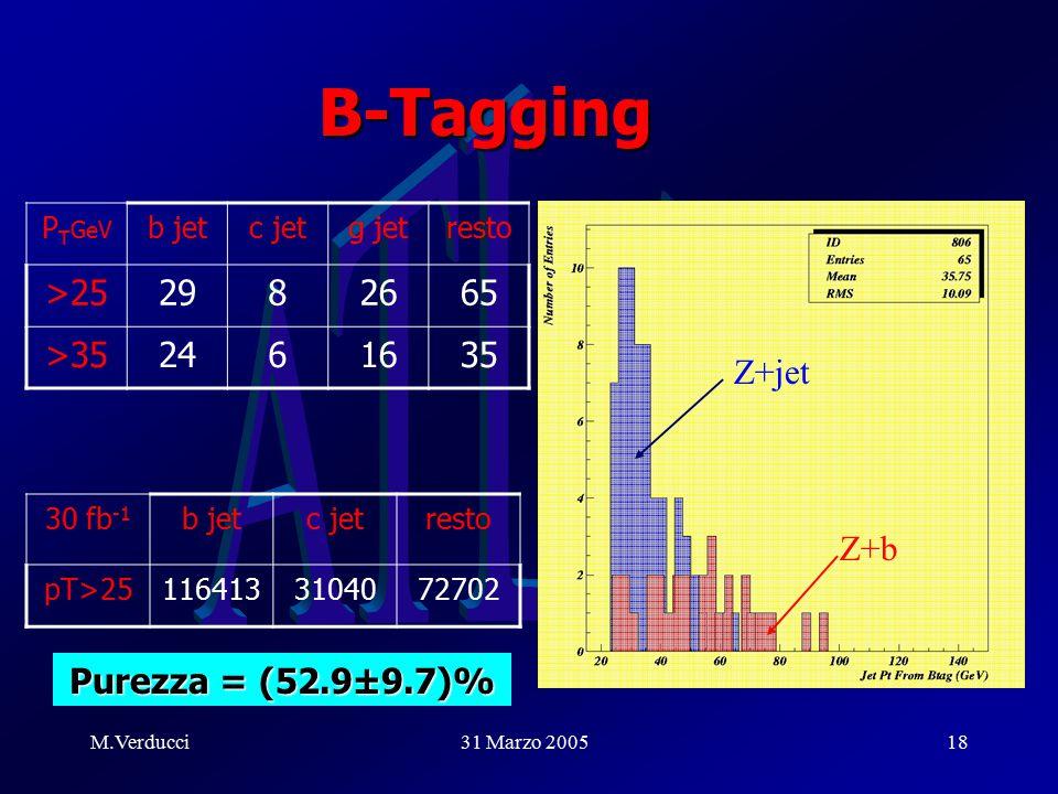M.Verducci31 Marzo 200518 B-Tagging Z+b Z+jet P T GeV b jetc jetg jetresto >252982665 >352461635 30 fb -1 b jetc jetresto pT>251164133104072702 Purezza = (52.9±9.7)%