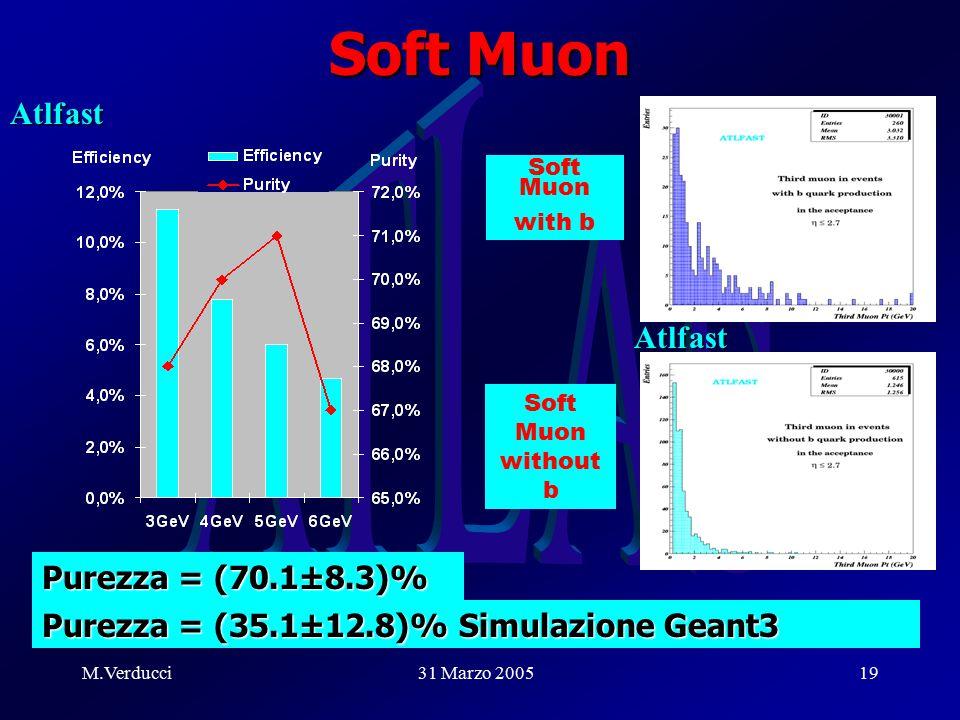 M.Verducci31 Marzo 200519 Soft Muon Purezza = (35.1±12.8)% Simulazione Geant3 Soft Muon with b Soft Muon without b Atlfast Atlfast Purezza = (70.1±8.3)%